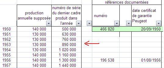 Peugeot rando ou ville 58/59 numéro : 883 170 File