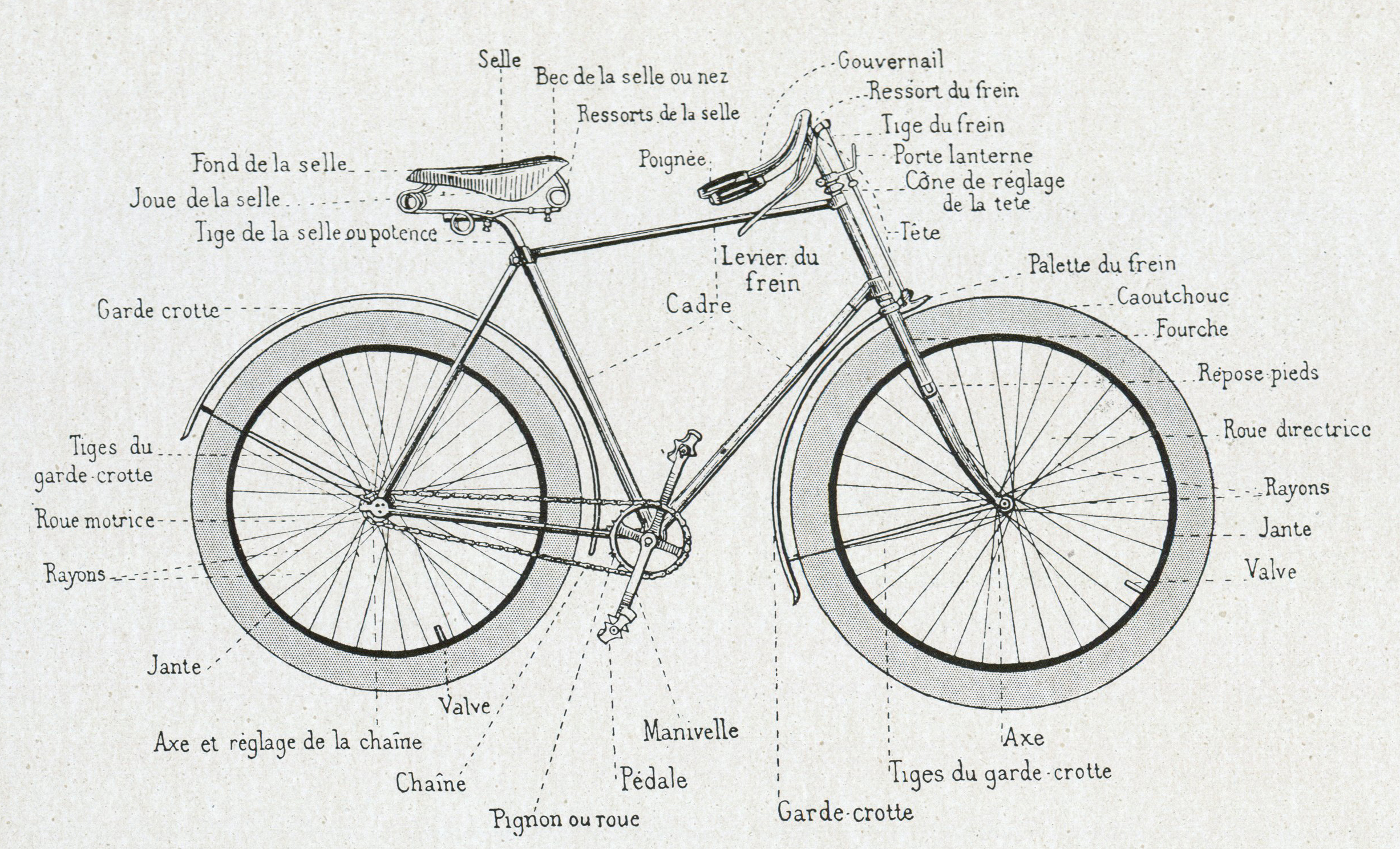 description technique d'une bicyclette 1891.jpg